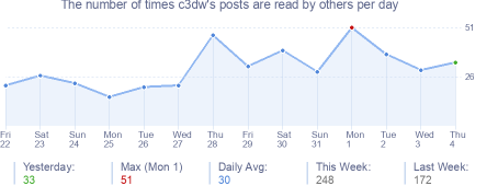 How many times c3dw's posts are read daily