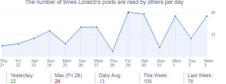 How many times Loralcb's posts are read daily