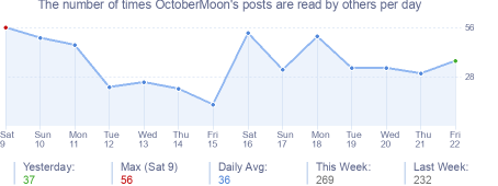 How many times OctoberMoon's posts are read daily