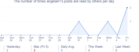 How many times angela41's posts are read daily