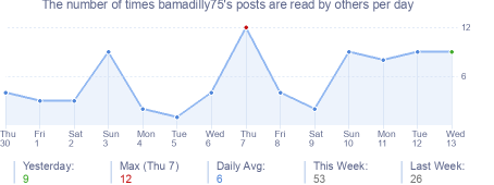 How many times bamadilly75's posts are read daily