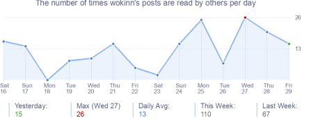 How many times wokinn's posts are read daily