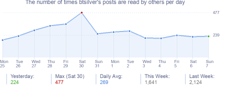 How many times btsilver's posts are read daily