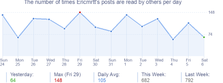 How many times Ericmrtt's posts are read daily