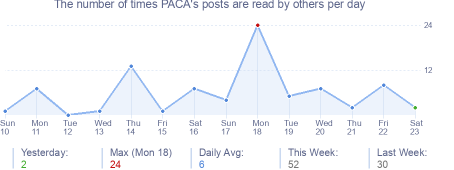 How many times PACA's posts are read daily