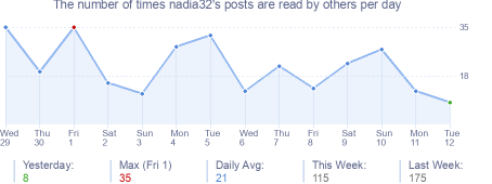 How many times nadia32's posts are read daily