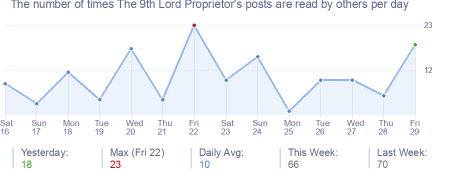 How many times The 9th Lord Proprietor's posts are read daily