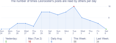 How many times Leorooster's posts are read daily