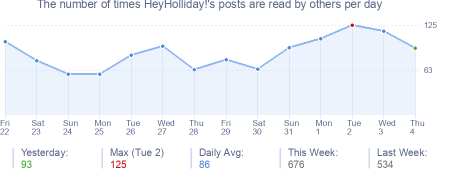 How many times HeyHolliday!'s posts are read daily
