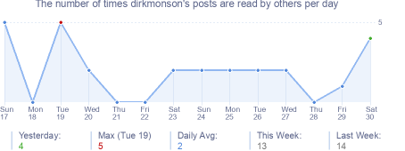 How many times dirkmonson's posts are read daily