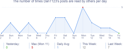 How many times DanT123's posts are read daily