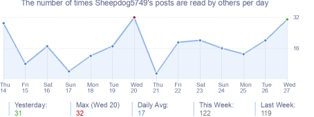 How many times Sheepdog5749's posts are read daily