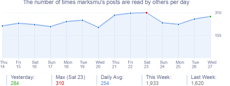 How many times marksmu's posts are read daily