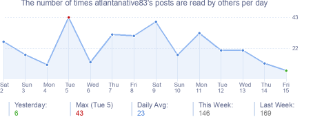 How many times atlantanative83's posts are read daily