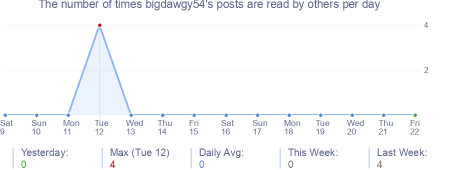How many times bigdawgy54's posts are read daily
