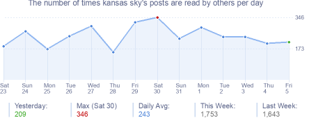 How many times kansas sky's posts are read daily