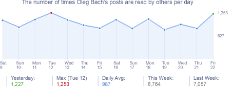 How many times Oleg Bach's posts are read daily