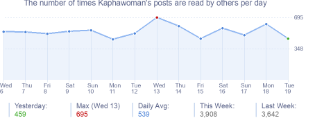 How many times Kaphawoman's posts are read daily