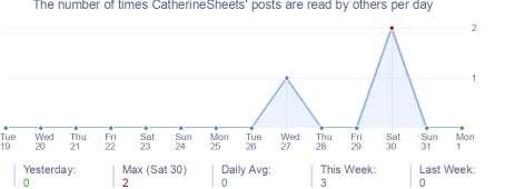 How many times CatherineSheets's posts are read daily