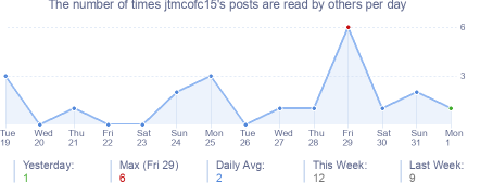 How many times jtmcofc15's posts are read daily