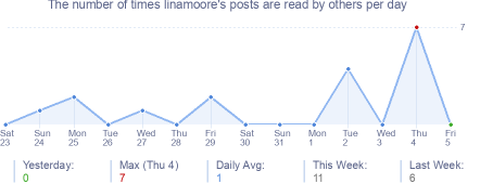 How many times linamoore's posts are read daily