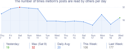 How many times inetlom's posts are read daily