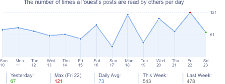 How many times a l'ouest's posts are read daily