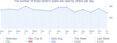 How many times pman's posts are read daily