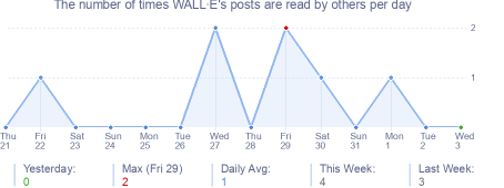 How many times WALL·E's posts are read daily