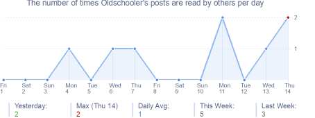 How many times Oldschooler's posts are read daily