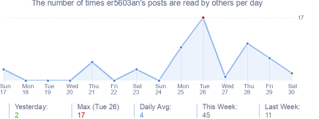 How many times er5603an's posts are read daily