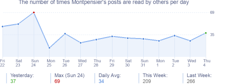 How many times Montpensier's posts are read daily
