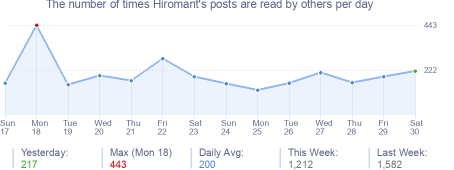 How many times Hiromant's posts are read daily