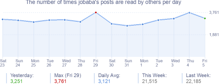 How many times jobaba's posts are read daily