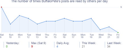 How many times BuffaloPete's posts are read daily