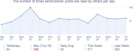 How many times tandcookies's posts are read daily