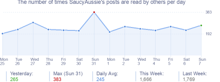 How many times SaucyAussie's posts are read daily