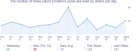 How many times David Einstein's posts are read daily
