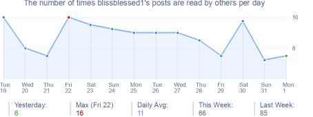 How many times blissblessed1's posts are read daily