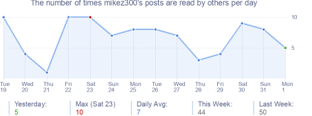 How many times mikez300's posts are read daily