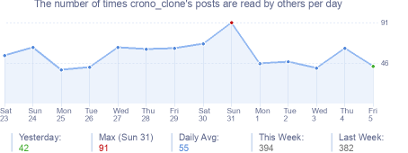 How many times crono_clone's posts are read daily