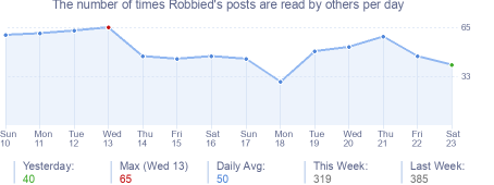 How many times Robbied's posts are read daily