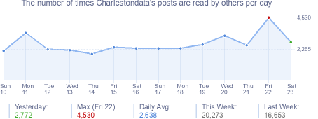 How many times Charlestondata's posts are read daily