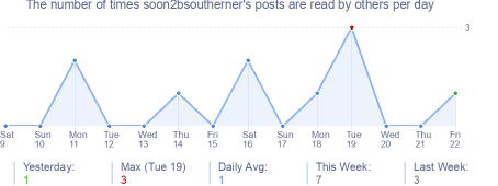How many times soon2bsoutherner's posts are read daily