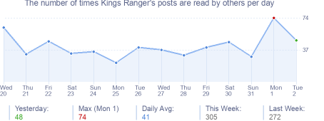 How many times Kings Ranger's posts are read daily