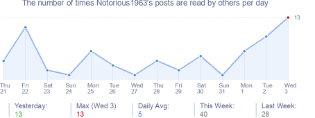 How many times Notorious1963's posts are read daily