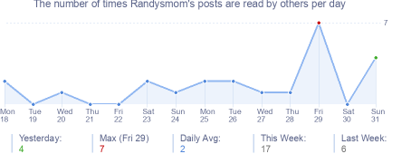 How many times Randysmom's posts are read daily