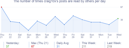 How many times craig10x's posts are read daily
