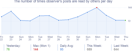 How many times observer's posts are read daily