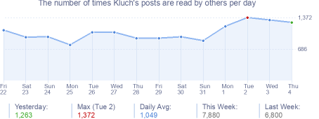 How many times Kluch's posts are read daily